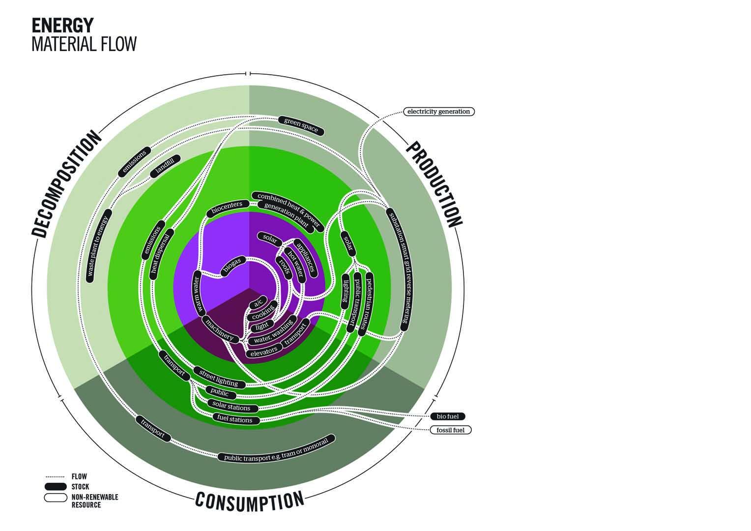 Smart-city-diagrams_Energy-Material-Flow