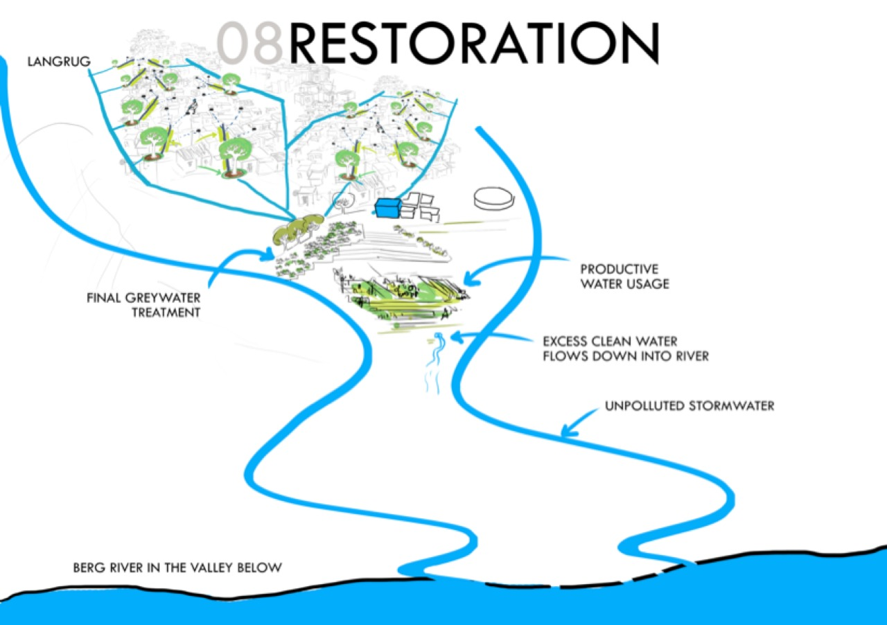 Resoration