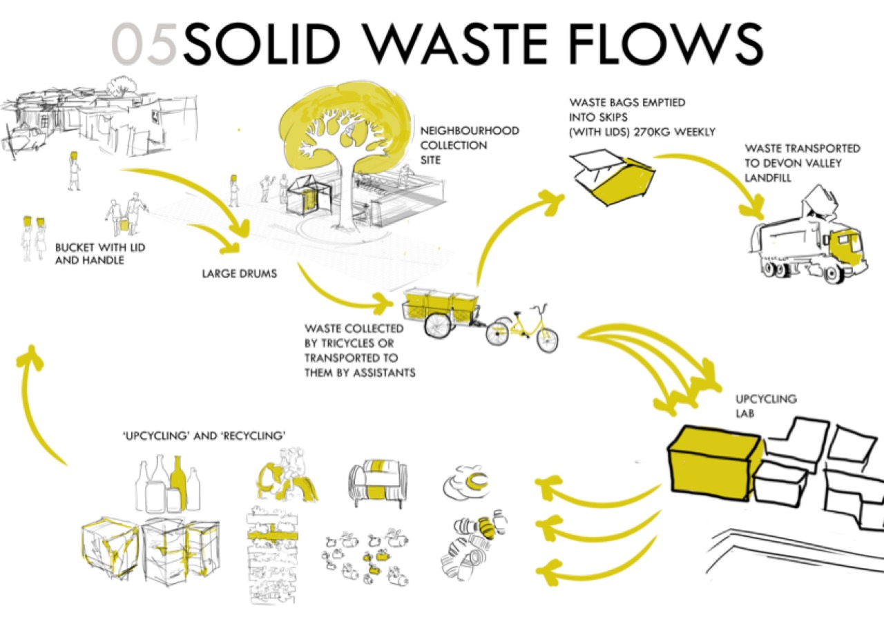 Solid Waste flow